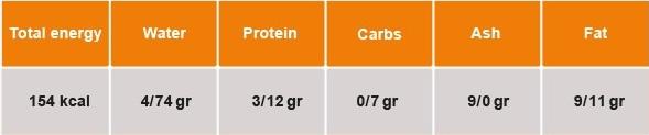 جدول ارزش غذایی تخم مرغ تلاونگ